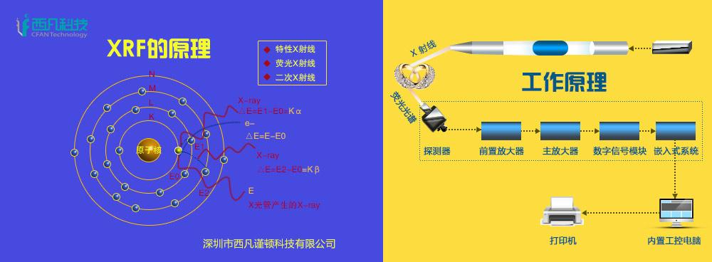 X荧光光谱仪工作原理图